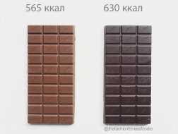 калорийность молочного и темного шоколада